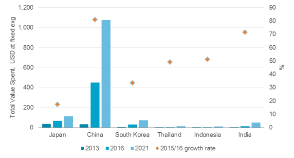 mobile-purchases-asia-pacific