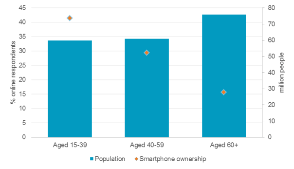 population-smartphone-owners-japan